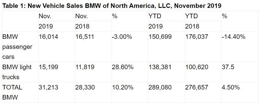 Name:  BMW Sales.JPG Views: 169 Size:  51.5 KB