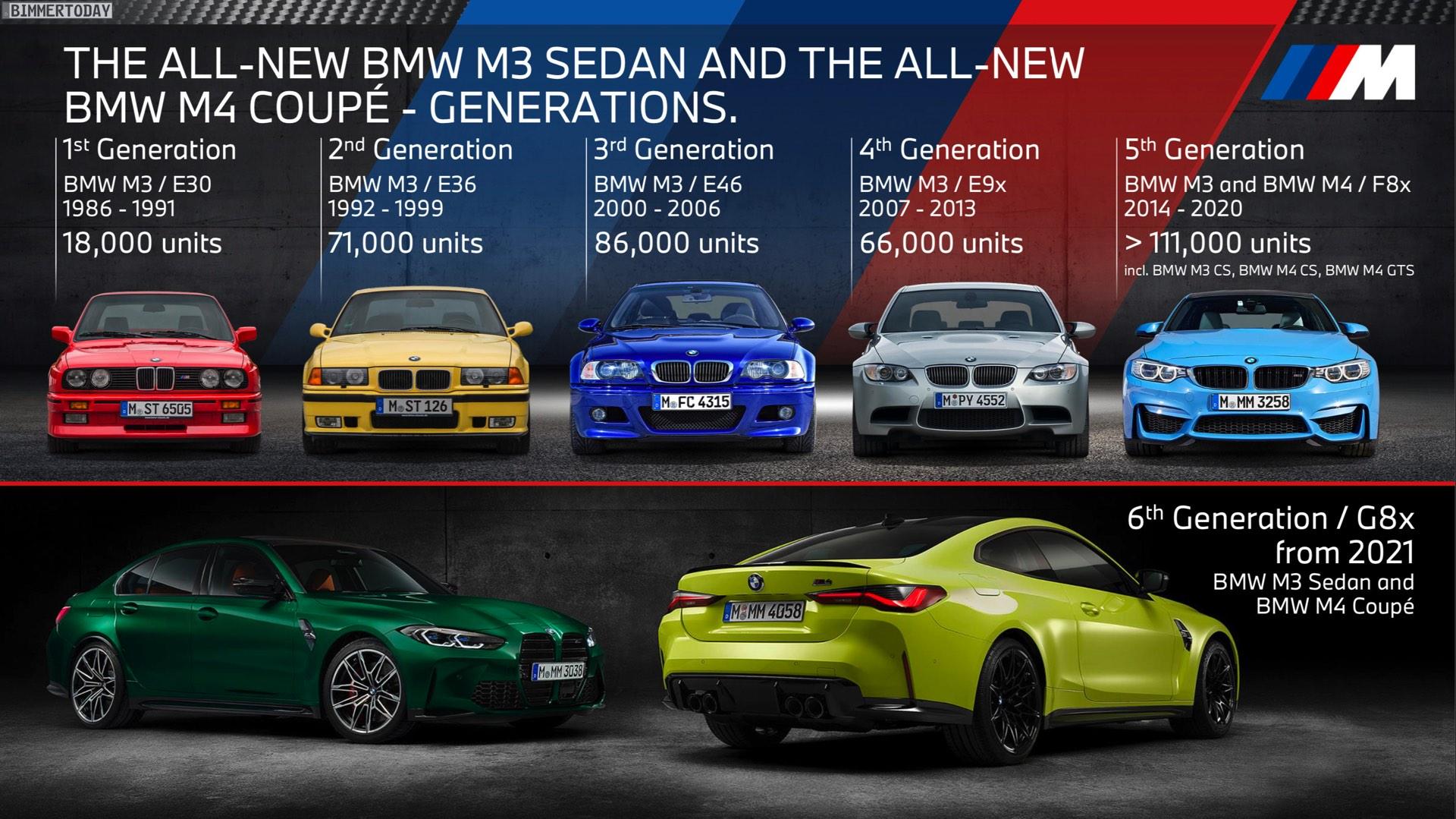 Name:  BMW-M3-Absatz-Entwicklung-E30-E36-E46-E90-F80.jpg Views: 4593 Size:  437.8 KB